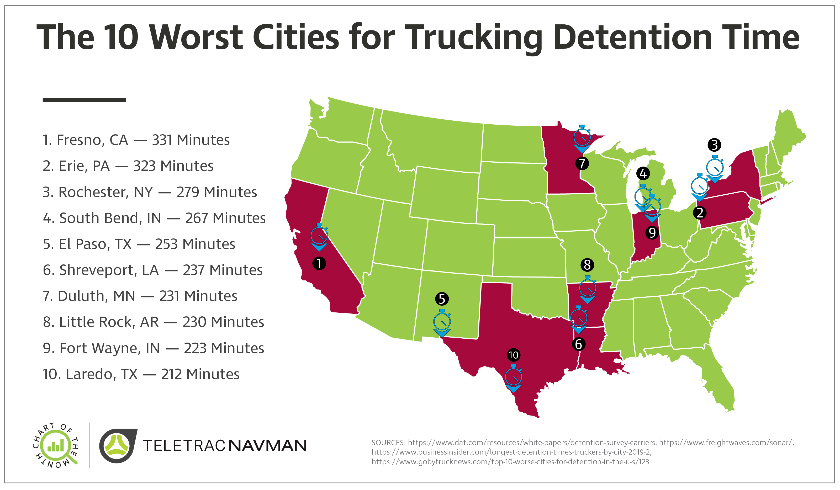 Carriers lose out on productivity while drivers enter a waiting game to receive compensation for detention time.