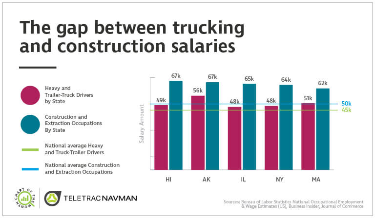 Chart of the Month: The gap between trucking and construction