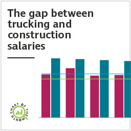 Chart of the Month: The gap between trucking and construction salaries