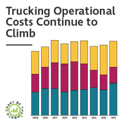 Chart of the Month: Trucking Operational Costs Continue to Climb