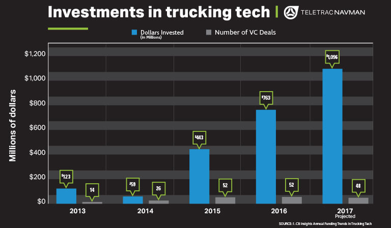 chart of the month investments in trucking tech at all time high