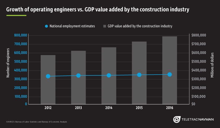 Chart Of The Month Construction Industry Growth Outpacing Skilled