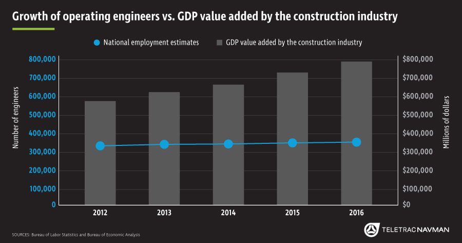 chart of the month  construction industry growth outpacing