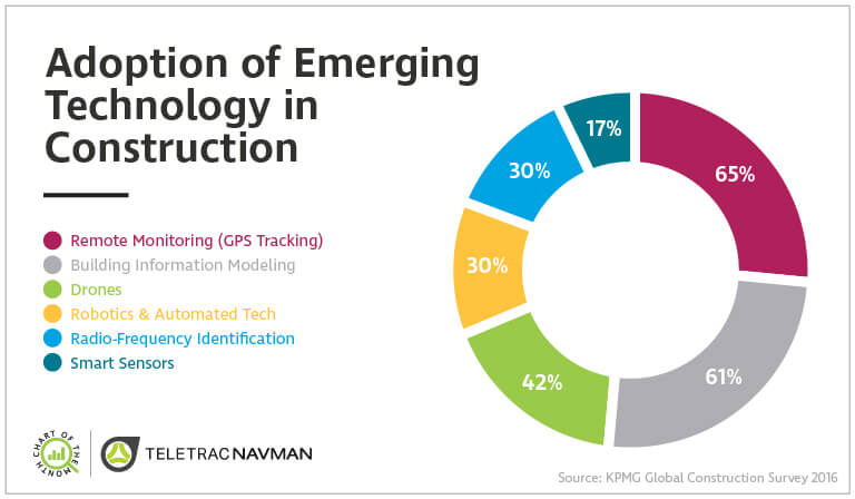 Chart Of The Month Adoption Of Emerging Technology In