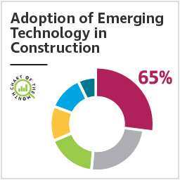 Chart of the Month: Adoption of emerging technology in construction