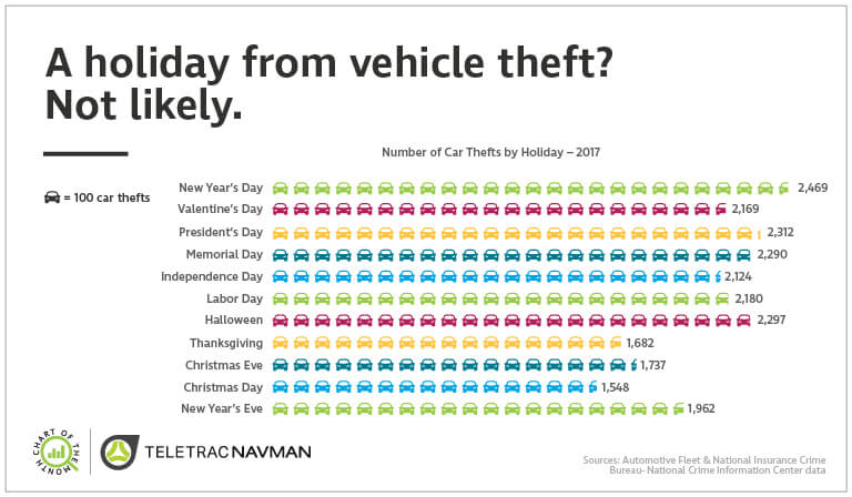 Despite the holiday festivities, a high number of car thefts still occurred in 2017.
