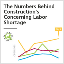 Chart of the Month: The Numbers Behind Construction's Concerning Labor Shortage