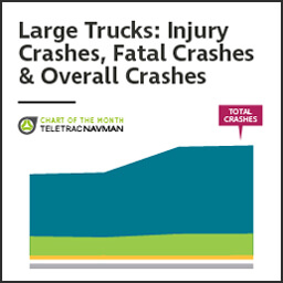 Chart of the Month: Crashes by large trucks at a four-year high