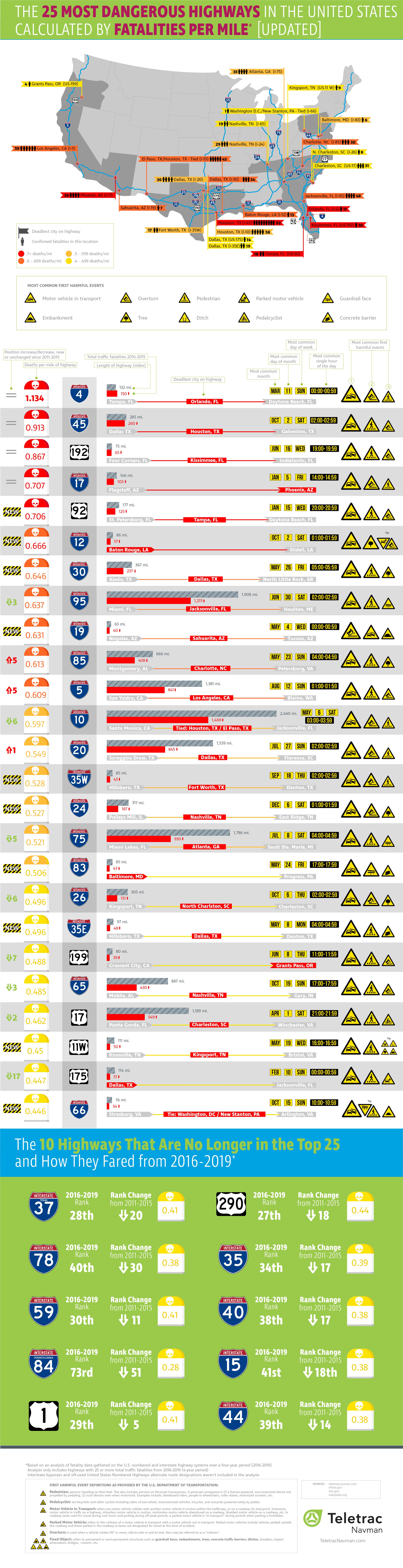 Most Dangerous Roads in America - TeletracNavman.com Infographic