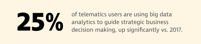 Stat About Telematics Big Data Usage in Construction