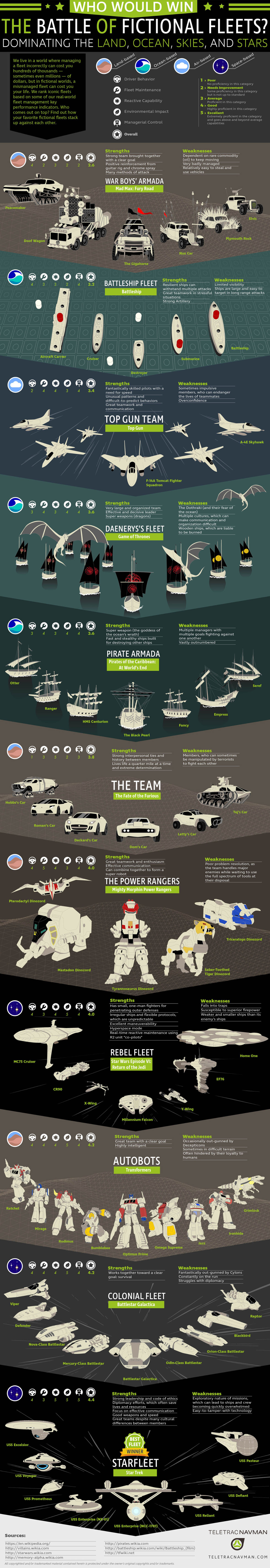 Ranking the Top 11 Fictional Fleets - TeletracNavman.com Infographic