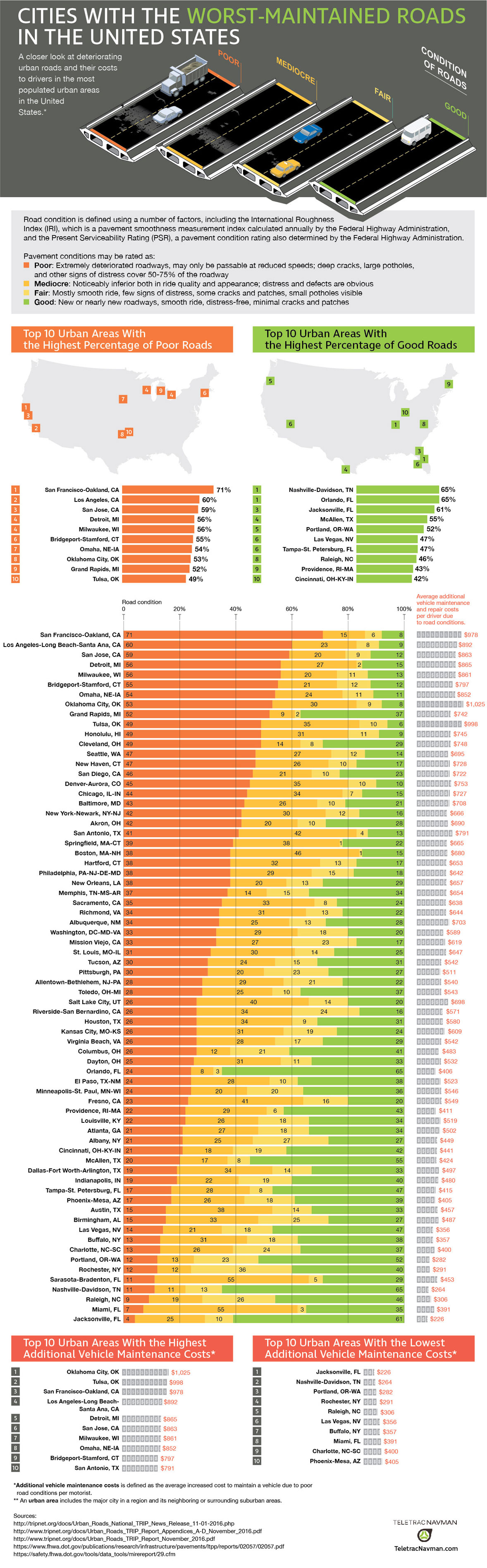Worst Maintained Roads in the United States - TeletracNavman.com Infographic