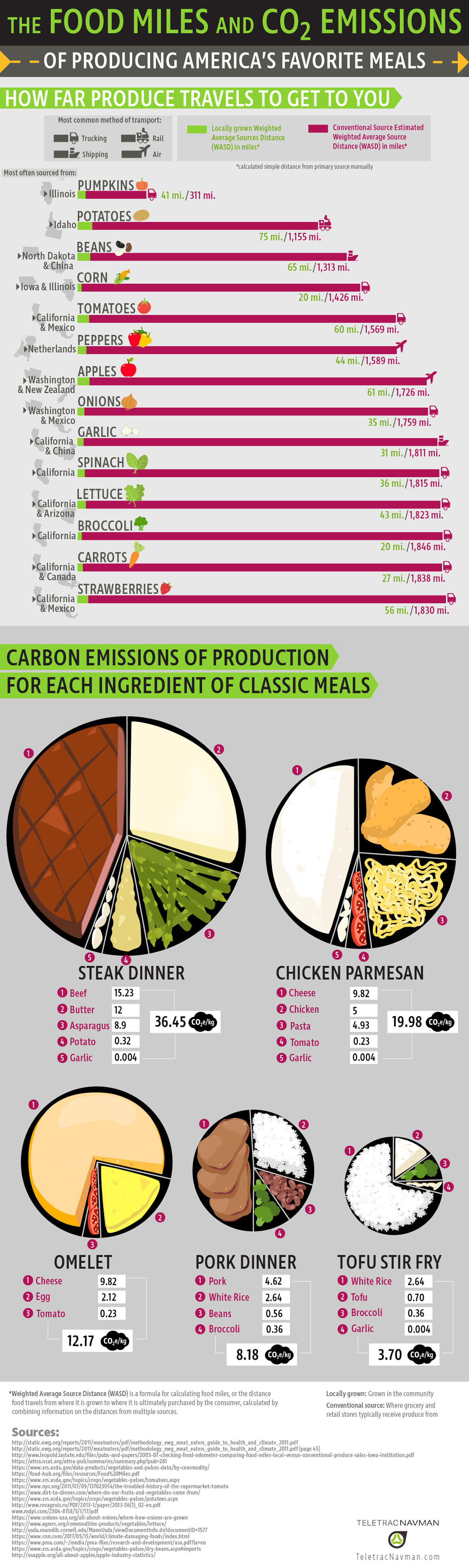 The Food Miles and CO2 Emissions of American Foods - TeletracNavman.com Infographic
