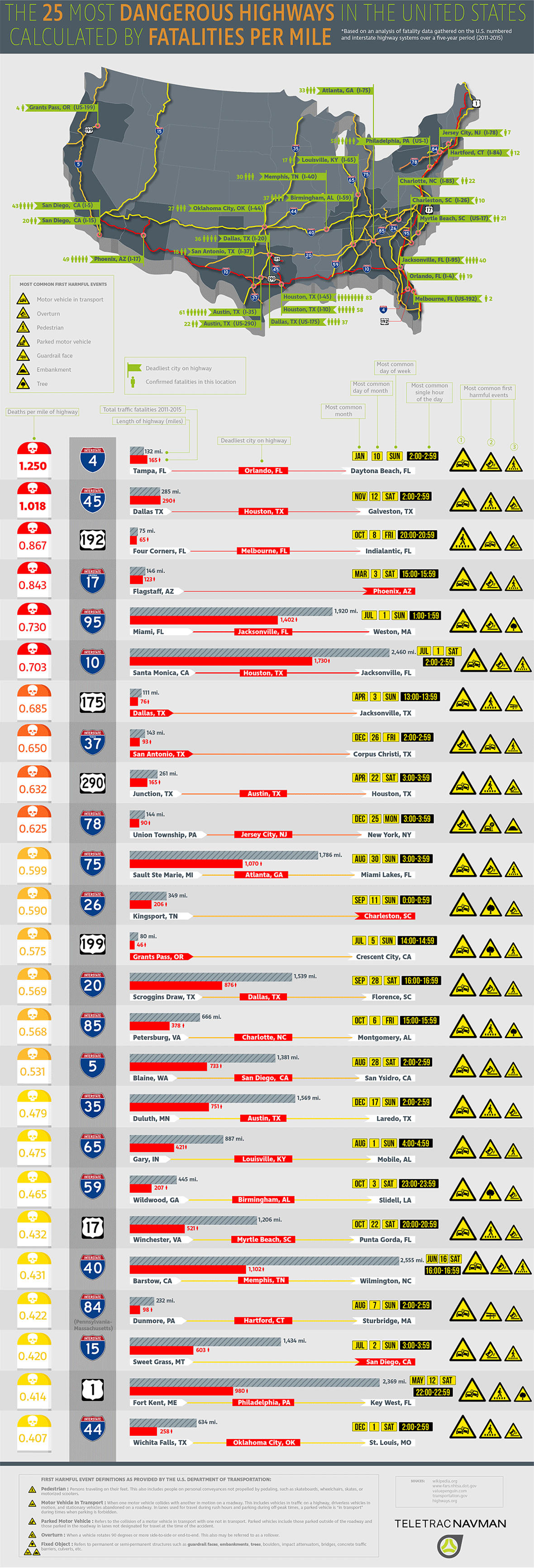 Most Dangerous Roads in America - TeletracNavman.com Infographic