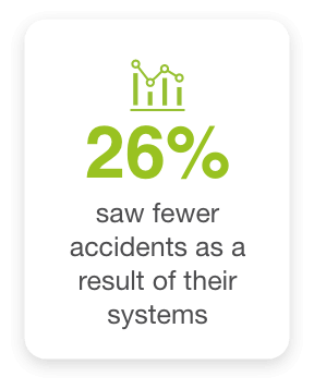26% of businesses saw fewer accidents as a result of fleet safety system