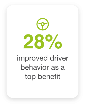 28% businesses that implemented a fleet safety solution improved driver behavior as a top benefit