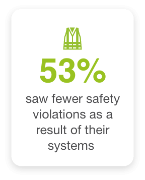 53% saw fewer safety violations as a result of fleet safety system