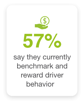 57% businesses that implemented a fleet safety software currently benchmark and reward driver behavior